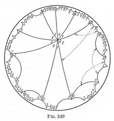 Hyperbolic Geometry / Escher/ Poincare / [Illustration from D. Hilbert and S. Cohn-Vossen, Geometry and the Imagination]