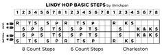 Lindy Hop Basic Steps - 8 Count Steps - 6 Count Steps - Charleston Steps