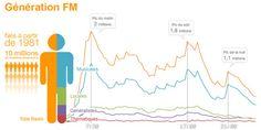 Médiamétrie › Solutions › Radio › Audience › La 126 000 Radio › Analyse…