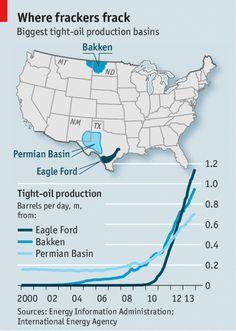 The economics of shale oil