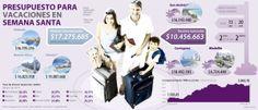 Pesupuesto para vacaciones en #SemanaSanta #Serviciosturísticos vía @larepublica_co