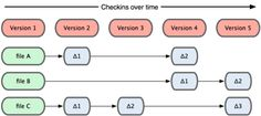 #VCS - I sistemi classici (#CVS, #Subversion, #Perforce, #Bazaar, ecc.) tendono ad immagazzinare i dati come cambiamenti alla versione base di ogni file.