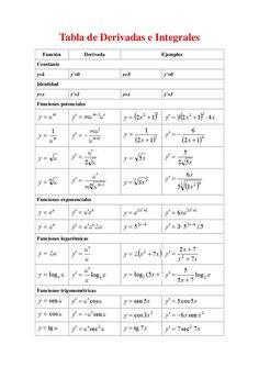 Tabla de Derivadas e Integrales Función Derivada Ejemplos Constante y=k y'=0 y=8 y'=0 Identidad y=x y'=1 y=x y'=1 Funcione... Theoretical Physics, Physics And Mathematics, Engineering Science, Data Science, Algebra, Statistics Math, Physics Formulas, Chemistry Notes, Gcse Math