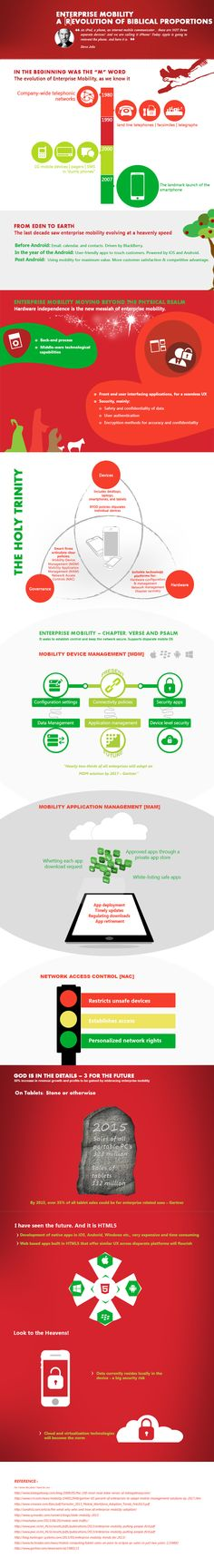 Infographic showcasing the evolution of Enterprise Mobility