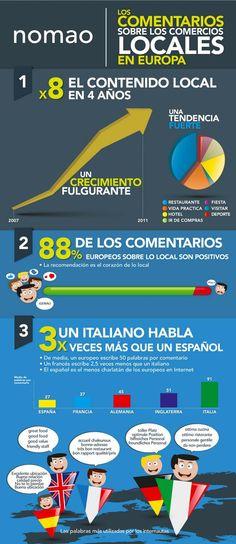 ¿Qué comentan los internautas en Europa sobre los comercios locales? | GeeksRoom