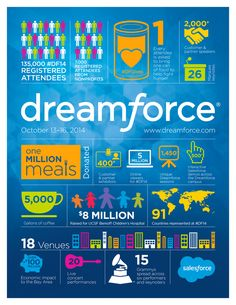This post originally appeared on the salesforce.com blog. We all know Dreamforce is big. It is the largest software conference on the planet—but what's behind the big number? The Dreamforce team works year-round to put on a show that's all … Continued