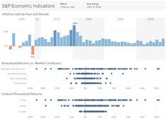 #upwork Dashboard Examples, Data Modeling, Dashboards, Data Visualization, Project Management, Bar Chart, Board, Bar Graphs