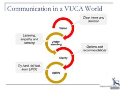 vuca world - Buscar con Google