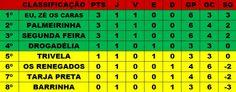 VAI QUE MOLI: Classificação Veteranos Futsal 2014
