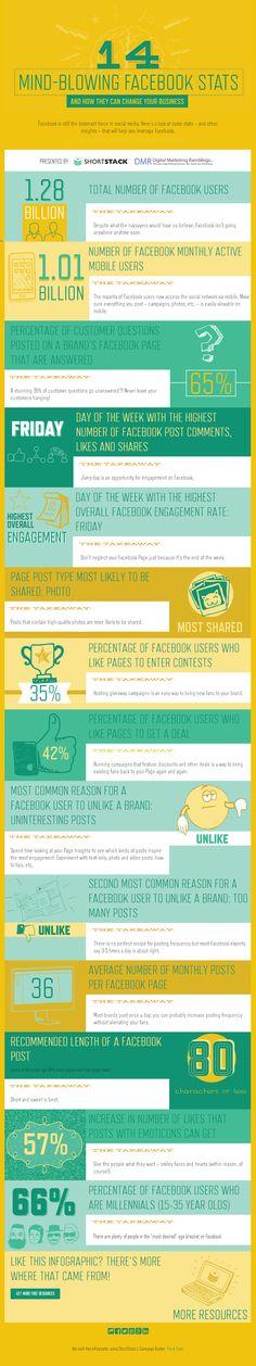 14 estadísticas alucinantes sobre FaceBook #infografia #infographic #socialmedia