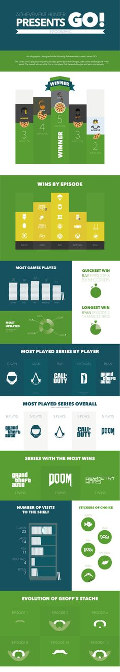 Achievement Hunter GO! Infographic by Simon Ward, via Behance