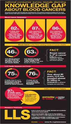 Blood Cancer Awareness Month – please share this brilliant infographic from Leukemia and Lymphoma Society Thyroid Cancer, Colon Cancer, Prostate Cancer, Breast Cancer, Leukemia And Lymphoma Society, Leukemia Awareness, Las Vegas, Blood, Fundraising