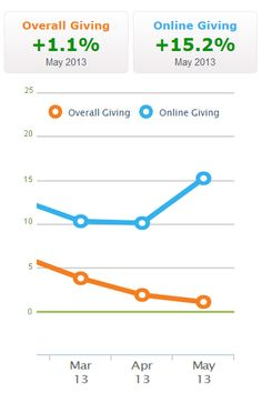 #OnlineFundraising and Overall #Nonprofit #Fundraising Increases (Marginally) According to Blackbaud http://www.miratelinc.com/blog/online-fundraising-and-overall-nonprofit-fundraising-increases-marginally-according-to-blackbaud/
