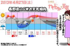 きょう(27日)は安定した晴れになりそう。時おり雲が出ても、雨や雪が降ることはないでしょう。空気がヒンヤリと冷たく、飯田市の最高気温はきのうより2度ほど低い16度の予想。なお、今夜は今朝よりも冷え込みそう。