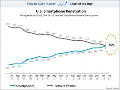of US Mobile Users Now Have Smartphones: chart of the day, smartphone penetration, March 2012 Social Web, Social Media, Unlock Iphone, All Mobile Phones, Digital Marketing, Smartphone, Chart, Day, Infographics