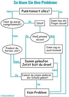 Mission possible: So leicht lösen Sie Ihre Probleme!  http://karrierebibel.de/mission-possible-problemlosung-leicht-gemacht-flussdiagramm/