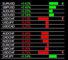 The Forex Heatmap®  Version 3.0 Main Session USD/CHF Sell Signal