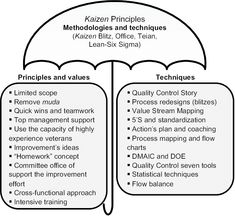 Kaizen as a theoretical principle for improvement methodologies and techniques Kaizen, Change Management, Business Management, Lean Kanban, Workplace Motivation, Business Storytelling, 6 Sigma, Agile Software Development, Managerial Accounting