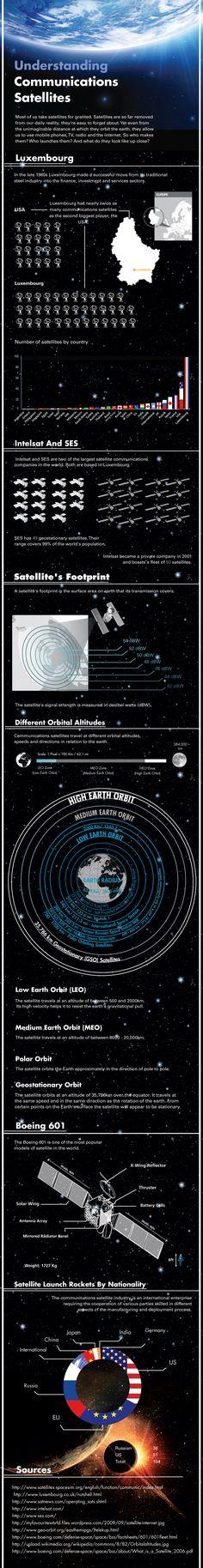 Understanding Communications Satellites