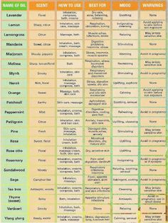 Essential Oil Chart | For more info, visit:  http://www.thesavvyoiler.com