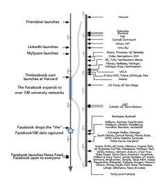 Network Archaeologists Discover Two Types of Social Network Growth in Historical Facebook Data
