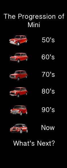 Evolution of Mini Cooper
