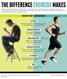 The Difference Exercise Makes While most of us are probably aware of the powerful benefits of regular #exercise, we're clearly not all convinced: Just about 20 percent of American adults over the age of 18 meet the government's recommended guidelines when it comes to physical activity. #fitness
