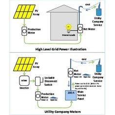 Solar System Design: What to Know Before You Start  Proper solar system design is essential to ensure successful and safe do-it-yourself photovoltaic systems that generate the maximum amount of power, from MOTHER EARTH NEWS magazine.