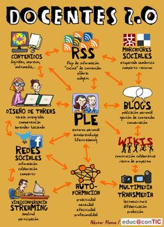 Herramientas online para la educación