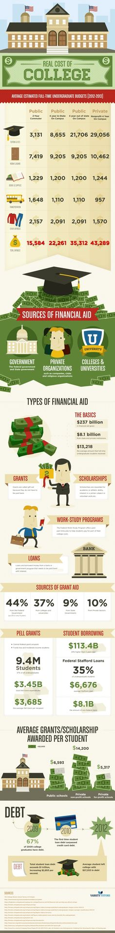 College Costs and Financial Aid By the Numbers  - The True Cost of College Infographic #CollegeBound