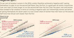 London Marathon: How Many Runners Achieve the Dream of a Negative Split? ~ Data Viz Done Right