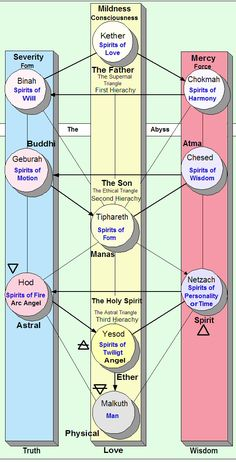 Tree of Live - Kabbalah and European Esoteric Names