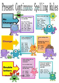 Present Continuous Spelling Rules Chart - English ESL Worksheets for distance learning and physical classrooms English Grammar Rules, English Spelling, English Verbs, Kids English, English Language Learning, English Class, English Lessons, Teaching English, Learn English