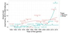 TIL that every Olympic Games since 1960whether Summer or Winterhas exceeded its budget with an average cost overrun of 156%. The worst was Montreal 1976 which overspent by 720%. The best was Beijing 2008 (2%). Other big projects (roads bridges rail etc.) are much better at expense control.