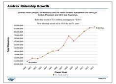 """""""Amtrak moves people, the economy and the nation forward everywhere the trains go."""""""