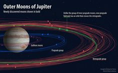 """This image shows the different groupings of moons orbiting Jupiter, with the newly discovered moons displayed in bold. The """"oddball"""" moon, known as Valetudo, can be seen in green in a prograde orbit that crosses over the retrograde orbits. Credit: Roberto Molar-Candanosa, courtesy of Carnegie Institution for Science."""