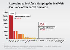 .CA is safe, secure, and above all, trusted by Canadians. Registering a .CA domain name instantly enhances your online presence. Bar Chart, Names, Map, Location Map, Bar Graphs, Maps