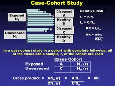 odds ratio and risk ratio and cohort study and case study Cross Sectional Study, Cohort Study, Use Case, Case Study, Being Used, Periodic Table, Image, Periodic Table Chart, Periotic Table