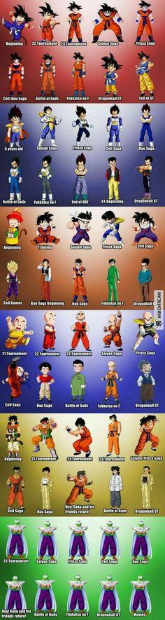 The Evolution Of Dragon Ball Characters Fanmade/Fanart Anime & Manga, Dragonball Z, Dragon Ball Gt, Pretty Cure, Db Z, Fan Art, Super Saiyan, Anime Comics, Totoro, Parol, Manga Anime