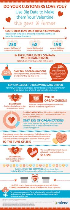 Infographic: Win Your Customers' Hearts with Big Data