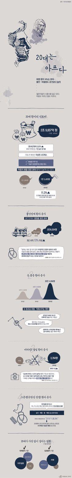 20대 화병환자가 14%…불안·우울증도 늘어 [인포그래픽] #anger / #Infographic ⓒ 비주얼다이브 무단 복사·전재·재배포 금지