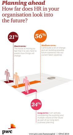 The future of workplaces - A journey to 2022 - PwC 2014