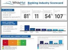 """At the Gartner Summit this week, three companies released comprehensive security  reports. These are in addition to the Sonatype 'Open Source Security Survey Report"""" and the WhiteHat """"Website Security Statistics Report"""". Between the five of these, we should be able to get a good assessment of the state of application security in today's marketplace."""