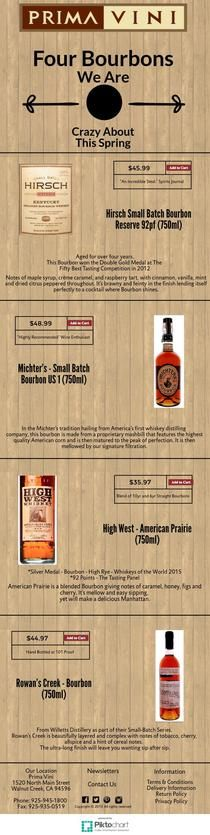 4 BourbonsYou Should be Drinking | Piktochart Infographic Editor