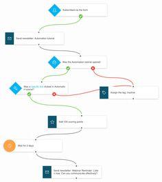 Marketing por E-mail, Autorresposta, Software de Marketing por E-mail - GetResponse
