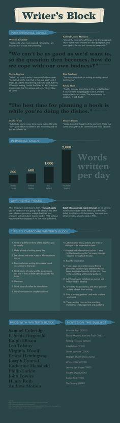 4 Best Writers Block Infographics