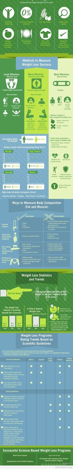 The Science of Weight Loss Infographic via www.bit - http://myfitmotiv.com/the-science-of-weight-loss-infographic-via-www-bit/ #fitness #workout #motivation #training #crossfit