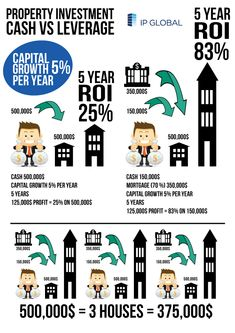 Cool Infographic about Real estate cash vs leverage. Property ROI explained