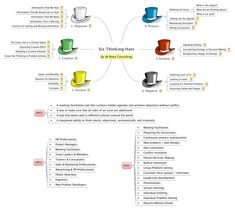 Six Thinking Hats - amyhappy - XMind: The Most Popular Mind Mapping Tool Six Thinking Hats, What Is Thinking, Thinking Maps, Creative Thinking, Design Thinking, Mind Mapping Software, Mind Mapping Tools, Sales And Marketing, Digital Marketing