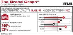 Social Graph Drives Brand Lift, Direct Response Ad Metrics